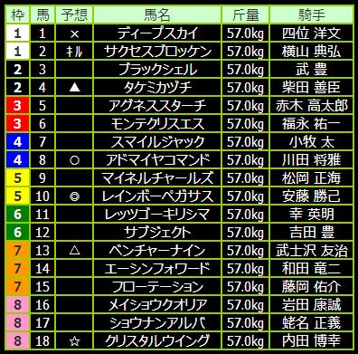 10R 第75回 東京優駿(GI)
