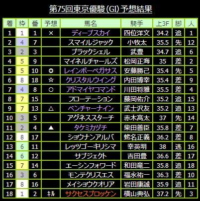 第75回東京優駿(GI)予想結果