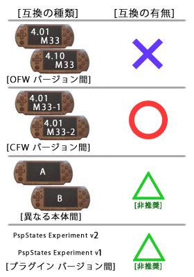 PspStatesExperiment v2 互換性説明図