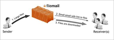 ファイル送信